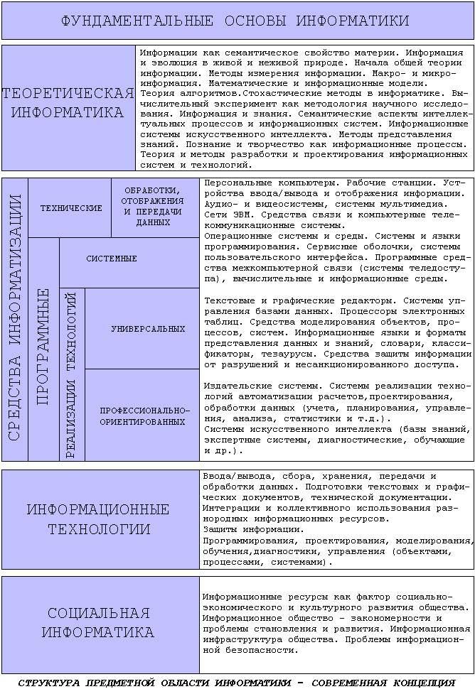 Структура предметной области